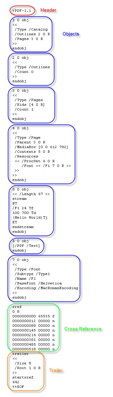 Struktura PDF dokumentu